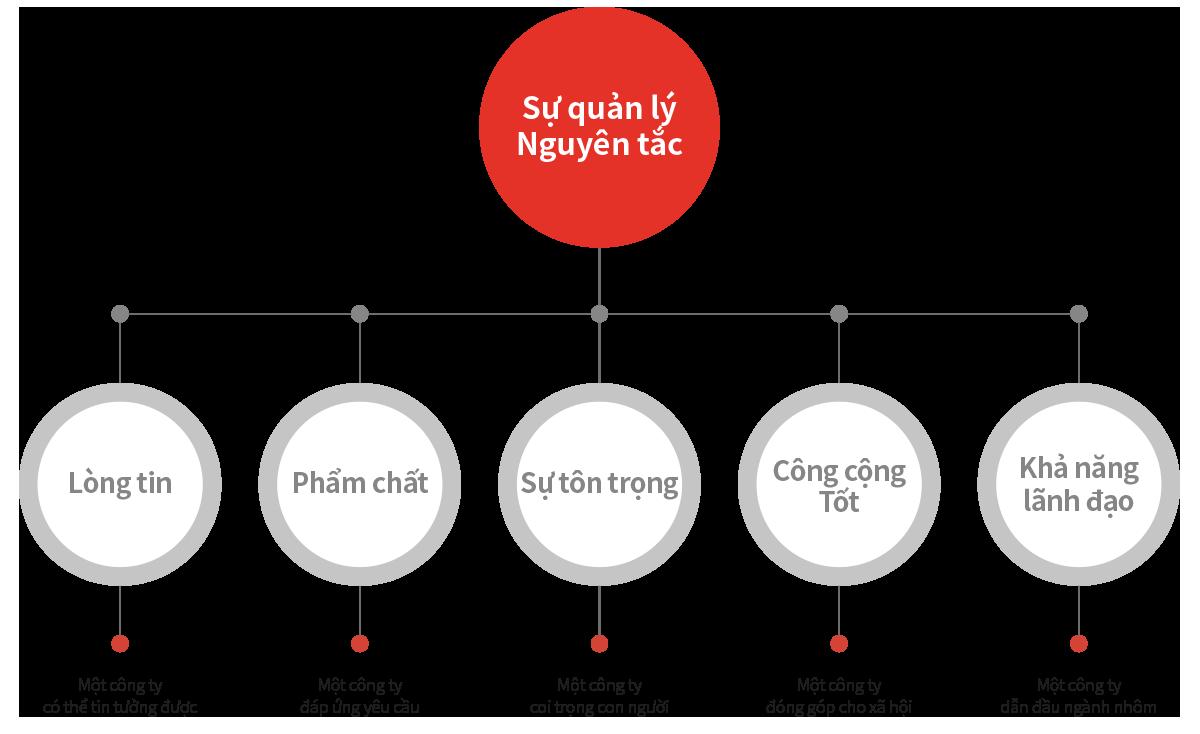 principle_vn
